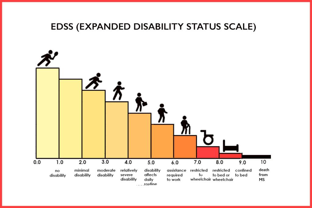 مقیاس EDSS از 0 تا 10 نمره گذاری میشود، و کسب هر امتیاز، به معنای درجه ای از شدت بیماری ام اس است